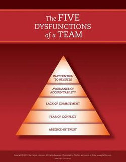 Five Dysfunctions of a Team *POSTER ONLY*